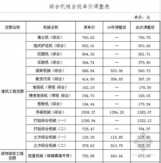 河北省机械台班单价调整通知-冀建价〔2010〕047号
