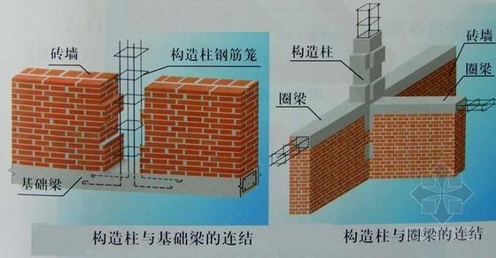 建筑工程砖砌体施工技术讲解(附图)