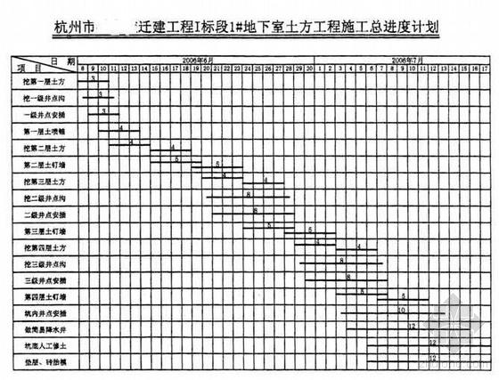 杭州某拆建项目地下室基坑土方开挖施工方案(鲁班奖 附图)