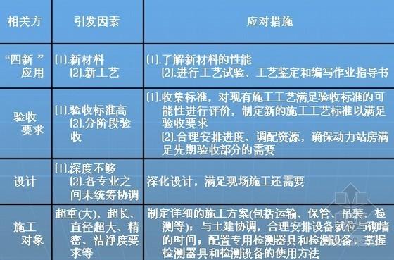 机电安装工程电气现场监理实施经典PPT153页