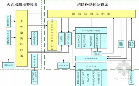 火灾自动报警及消防联动控制系统培训PPT310页