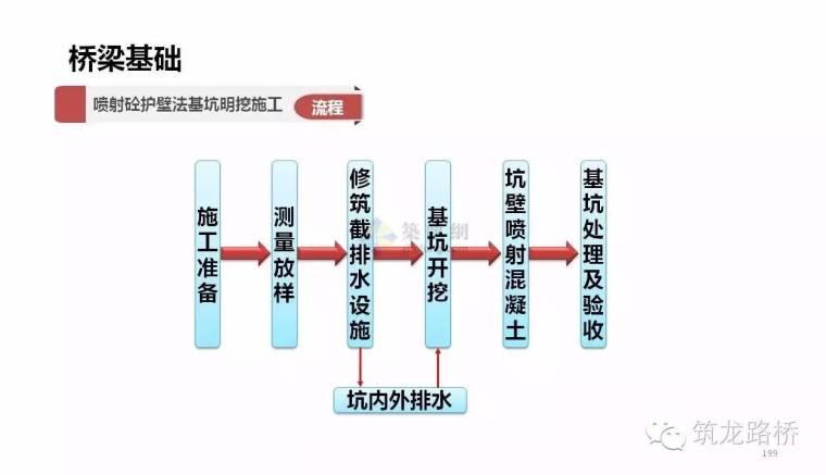 桥梁基础的施工方法那么多,这一次全说明白了_11