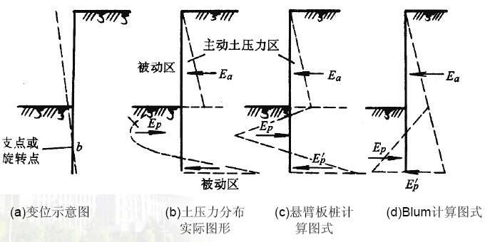 《边坡稳定与支护》课程讲义843页PPT(知名大学)_7