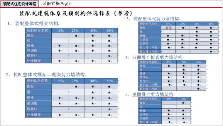 装配式建筑设计与研究(200页ppt)_19