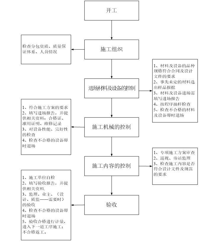 金港世纪天城一期工程监理规划范本(共98页)_7