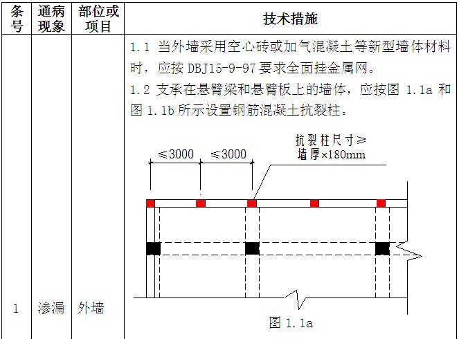 砌体工程总承包技术交底讲解(附多图)