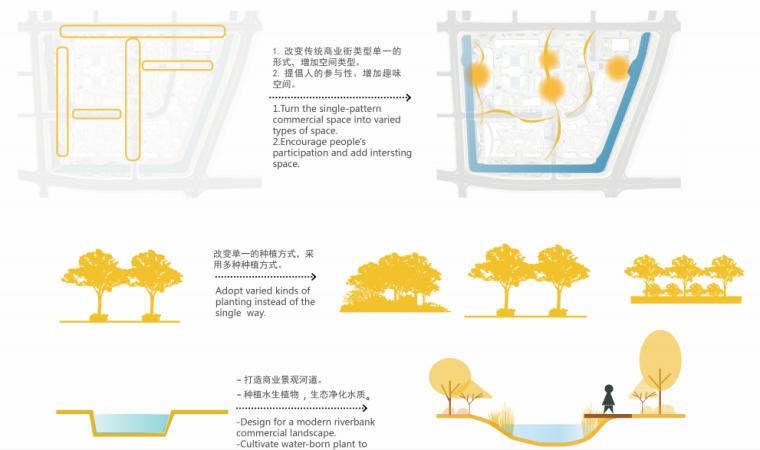 [浙江]宁波银泰匯城市规划景观概念性设计(现代风格)_17