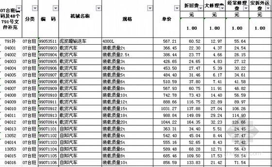 [江苏]建筑与装饰、安装、市政计价定额机械台班单价调整(2014版)