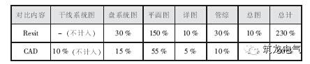 表2 电气专业Revit 与CAD 绘图时间对比表.jpg