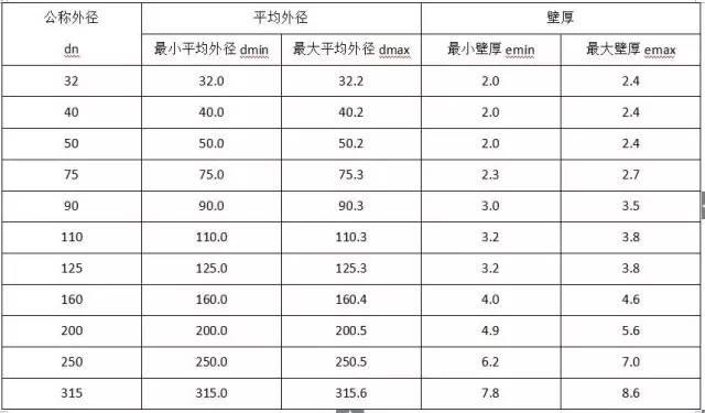 水电工程材料进场验收标准大全_8