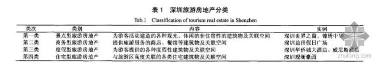 深圳旅游房地产的发展过程和影响因素分析