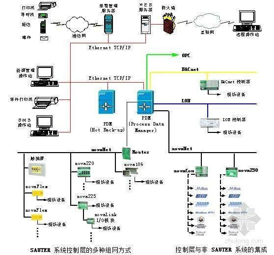 商业综合体楼宇设备自动控制应用技术总结