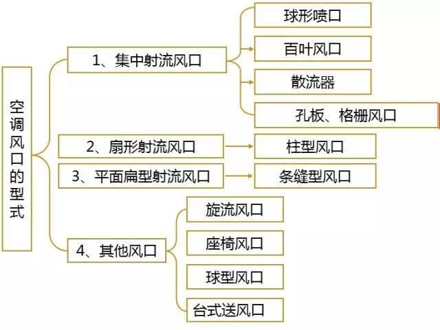 空调系统风口的类型及选择方法