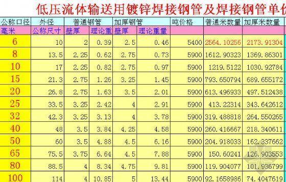 镀锌焊接钢管米价格计算器