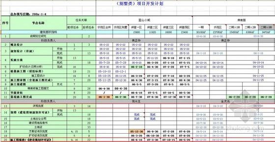 别墅类项目开发节点计划表格(进度控制)