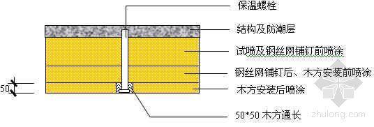 某工程冷库保温层聚氨脂发泡施工工艺