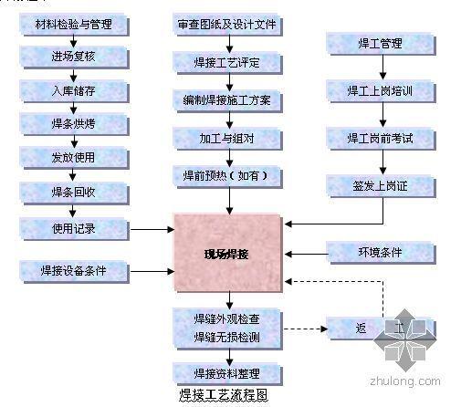 原油储罐维修防腐工程施工组织设计