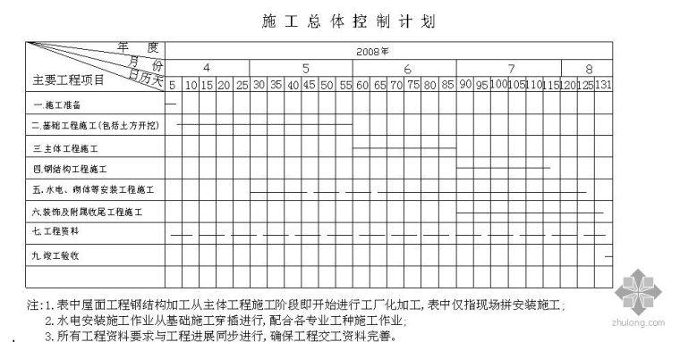 山东某博物馆施工组织设计(附平面图及计划)