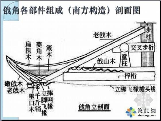 [浙江]2010版园化及仿古工程预算定额宣贯讲义