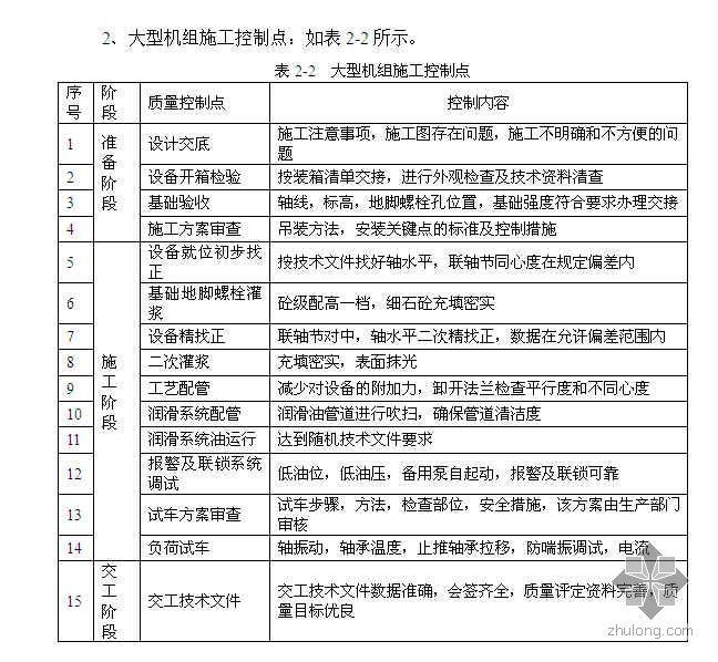 化工工程施工质量控制点及相关表格目录(工程实例)