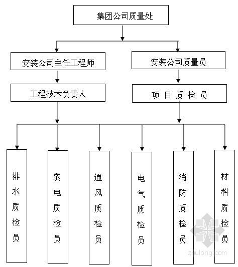 [湖南]某机场人防车库水电安装施工方案