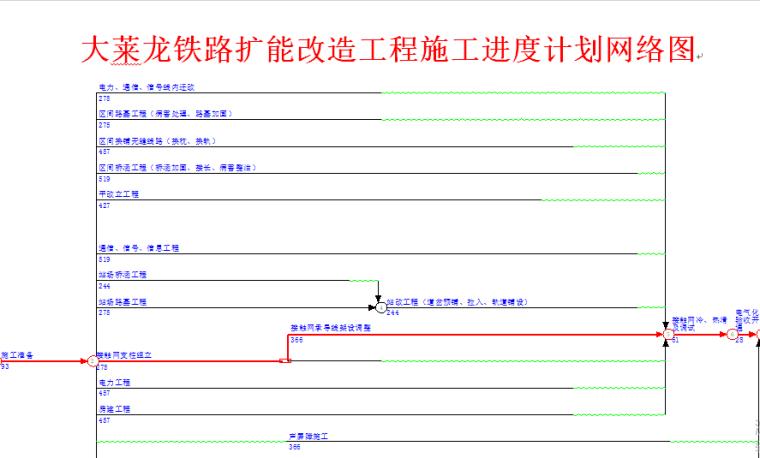 大莱龙铁路扩能改造工程施工进度计划网络图