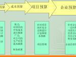 房地产项目全面预算管理