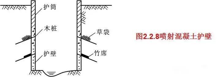 除了给你讲基坑开挖与支护,顺便让你学会7个桥梁基础施工工艺!_11