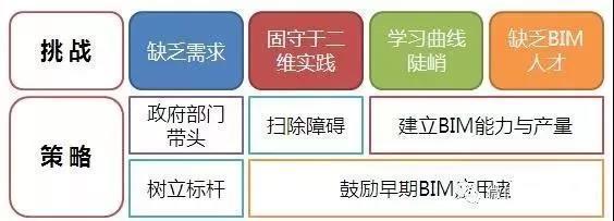 [行业动态]BIM在亚洲三国的发展应用现状