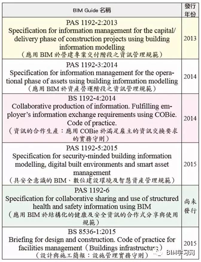 全球BIM标准发展概要_4