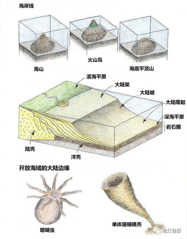 史上最经典、最实用的20张地质学图!_11