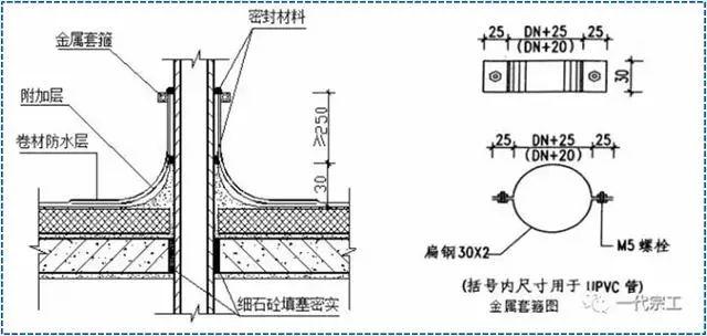 屋面SBS卷材防水详细施工工艺图解及细部做法_23