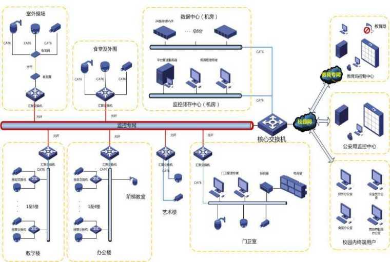 高清视频监控系统解决方案