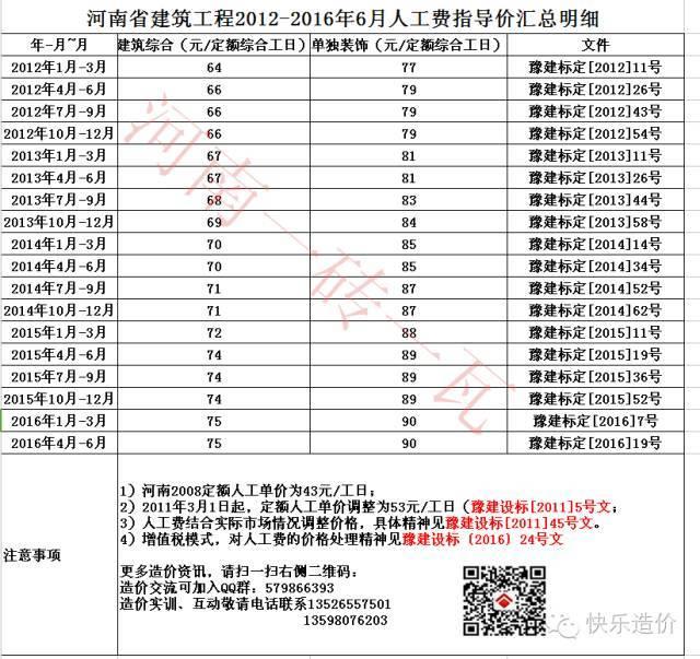 强烈建议收藏!河南省2012年-2016年9月人工指导价汇总