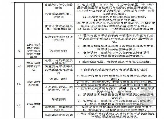 [江苏]住宅工程建筑节能专项监理细则(详细 80页)