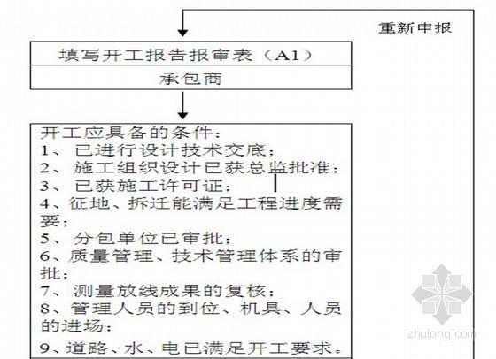 [西宁]城市Ⅰ级主干道路工程监理规划(流程图丰富)