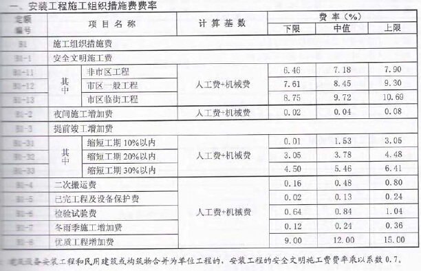 2010版浙江省建设工程施工费用定额