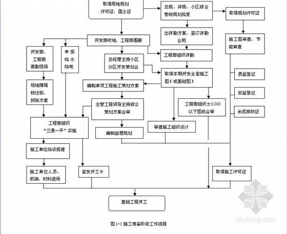 [标杆]房地产开发工程建设流程管理汇总(132页)