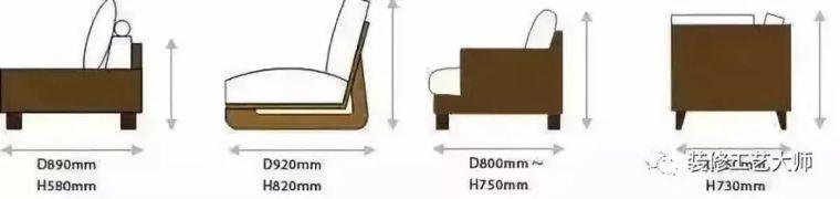 大家具的尺寸标准 国标64个室内设计尺寸
