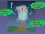 干货:防雷接地课件
