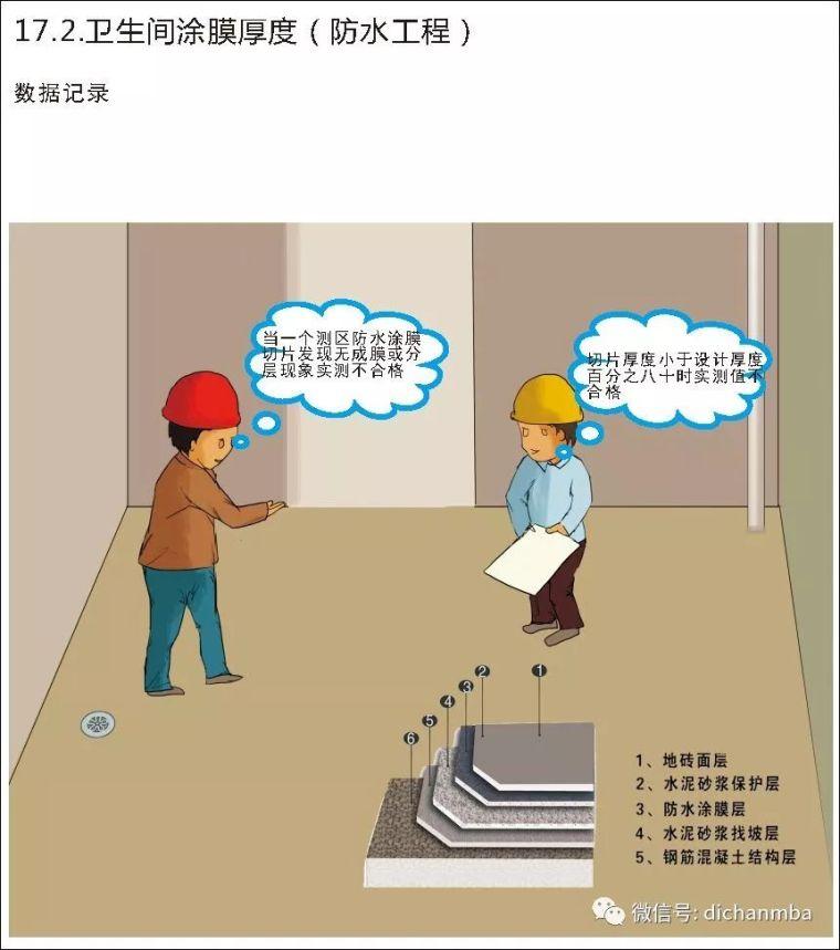 详解在建工程实测实量可视化体系(全套),完美!!!!_137