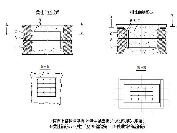 桥梁各种加固技术方法培训449页PPT
