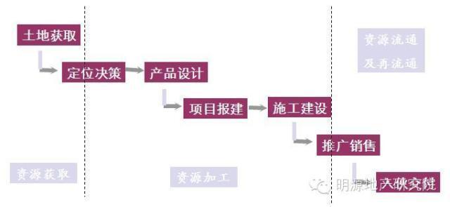 幕墙全流程资料下载-项目总必知的项目开发全流程及关键节点