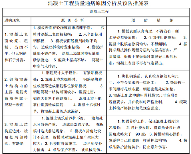 [贵州]厂房扩建及配套工程施工质量自控体系(近百页)