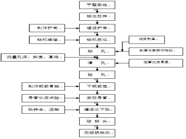 鹤辉高速公路项目王屯中桥施工组织设计