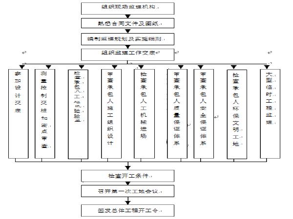[江西]公路工程施工监理规划