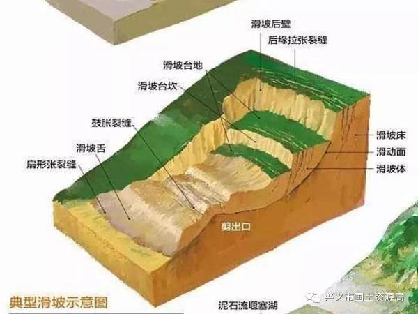 地质灾害防治——滑坡