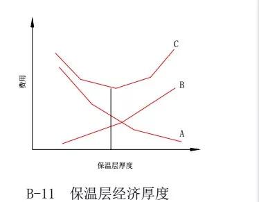中央空调水系统设计教程_13