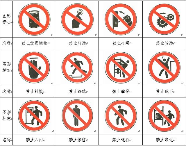 施工现场安全标志和安全防护设施设置规定
