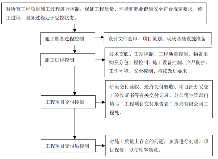 铁路工程公司贯标管理规定PDF(105页,30项)
